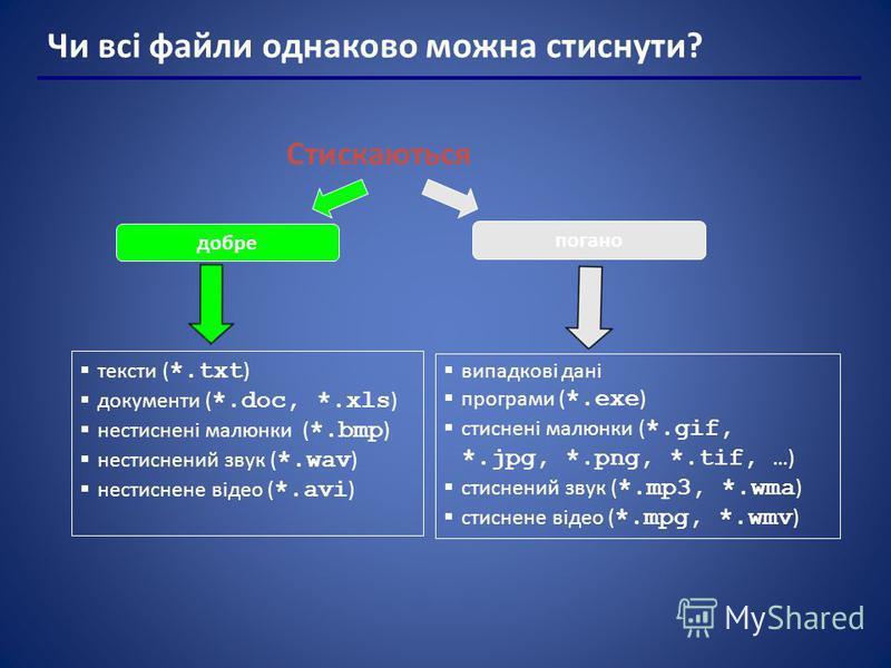 Чи всі файли однаково можна стиснути? Стискаються тексти ( *.txt ) документи ( *.doc, *.xls ) нестиснені малюнки ( *.bmp ) нестиснений звук ( *.wav ) нестиснене відео ( *.avi ) добре погано випадкові дані програми ( *.exe ) стиснені малюнки ( *.gif,