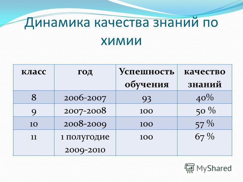 Динамика качества знаний по химии класс год Успешность обучения качество знаний 82006-20079340% 92007-2008100 50 % 102008-200910057 % 111 полугодие 2009-2010 10067 %
