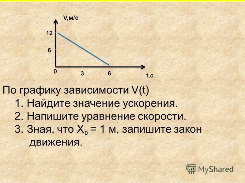 По графику зависимости V(t) 1. Найдите значение ускорения. 2. Напишите уравнение скорости. 3. Зная, что Х = 1 м, запишите закон движения. 0 t,c 0 36 6 12 V,м/с
