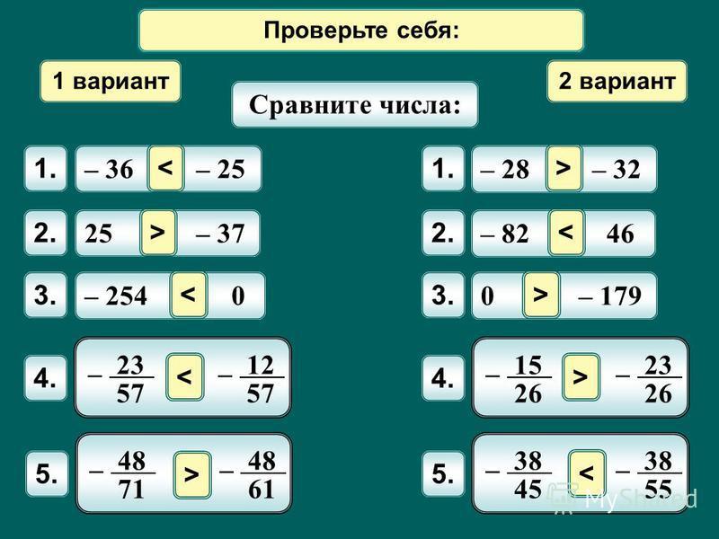 Математический диктант 1 вариант 2 вариант Сравните числа: – 36 – 25 1. 25 – 37 2. – 254 0 3. – 28 – 32 1. – 82 46 2. 0 – 179 3. < 4. 23 57 – 12 57 – 4. 15 26 – 23 26 – 5. 38 45 – 38 55 – 5. 48 71 – 48 61 – > >< <> <> > < Проверьте себя: