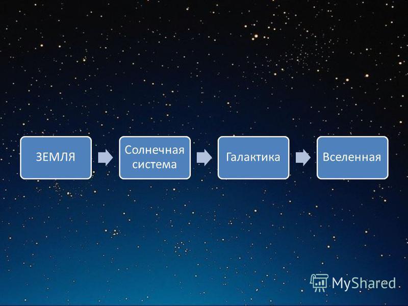 ЗЕМЛЯ Солнечная система Галактика Вселенная