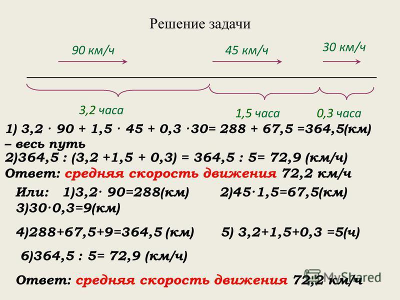 Решение задачи 1) 3,2 · 90 + 1,5 · 45 + 0,3 ·30= 288 + 67,5 =364,5(км) – весь путь 90 км/ч 3,2 часа 1,5 часа 45 км/ч Или: 1)3,2· 90=288(км) 2)45·1,5=67,5(км) 3)30·0,3=9(км) 4)288+67,5+9=364,5 (км) 5) 3,2+1,5+0,3 =5(ч) 6)364,5 : 5= 72,9 (км/ч) Ответ: