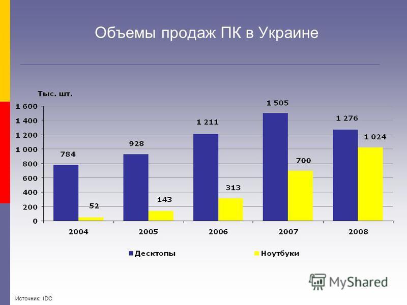 Объемы продаж ПК в Украине Источник: IDC