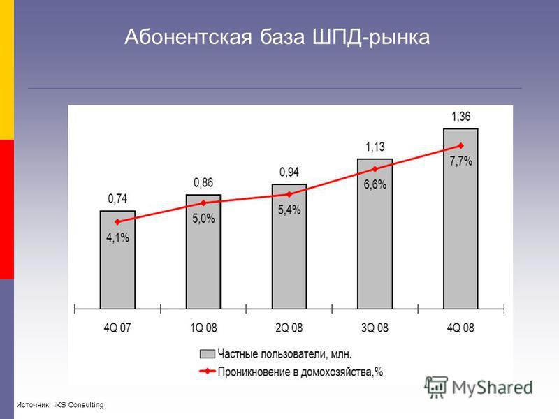 Абонентская база ШПД-рынка Источник: iKS Consulting