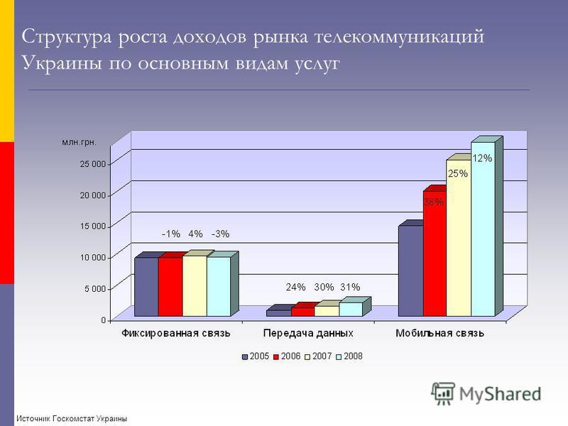 Структура роста доходов рынка телекоммуникаций Украины по основным видам услуг Источник Госкомстат Украины