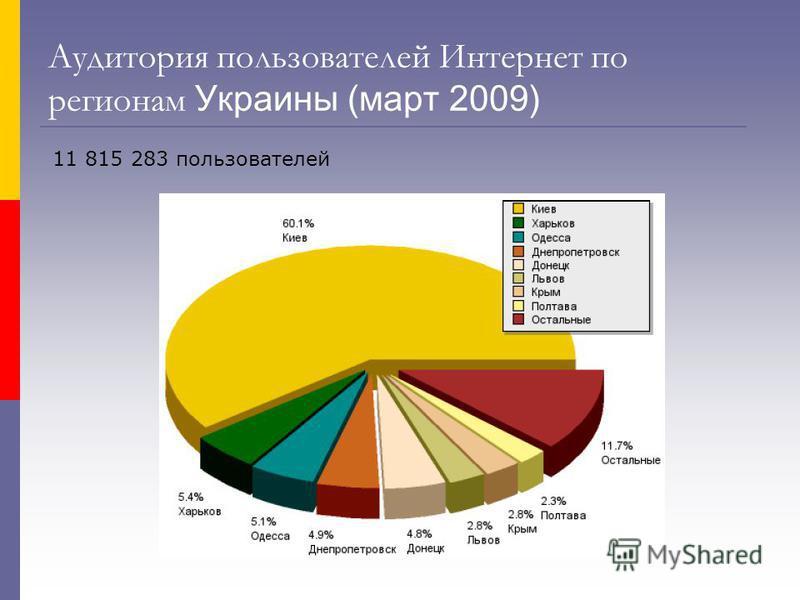 Аудитория пользователей Интернет по регионам Украины (март 2009) 11 815 283 пользователей
