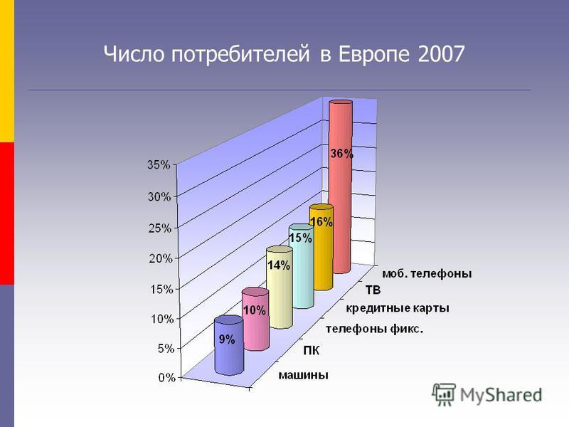Число потребителей в Европе 2007