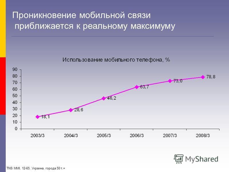Проникновение мобильной связи приближается к реальному максимуму TNS MMI, 12-65, Украина, города 50 т.+
