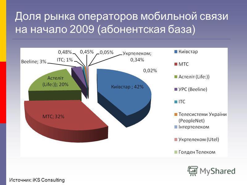 Доля рынка операторов мобильной связи на начало 2009 (абонентская база) Источник: iKS Consulting