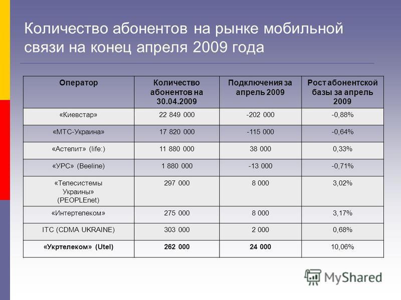 Количество абонентов на рынке мобильной связи на конец апреля 2009 года Оператор Количество абонентов на 30.04.2009 Подключения за апрель 2009 Рост абонентской базы за апрель 2009 «Киевстар»22 849 000-202 000-0,88% «МТС-Украина»17 820 000-115 000-0,6
