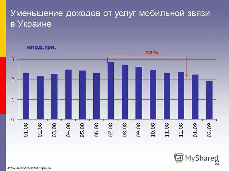 32 Уменьшение доходов от услуг мобильной связи в Украине -35% Источник Госкомстат Украины
