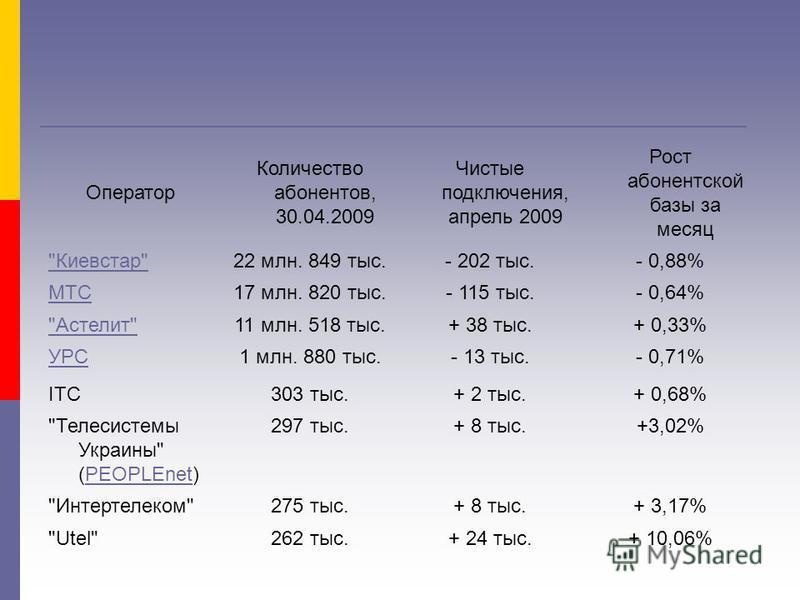 Оператор Количество абонентов, 30.04.2009 Чистые подключения, апрель 2009 Рост абонентской базы за месяц