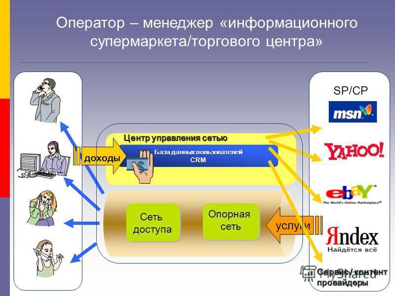 Центр управления сетью База данных пользователей CRM Оператор – менеджер «информационного супермаркета/торгового центра» Опорная сеть Опорная сеть Сеть доступа Сеть доступа Сервис / контент провайдеры доходы услуги SP/CP