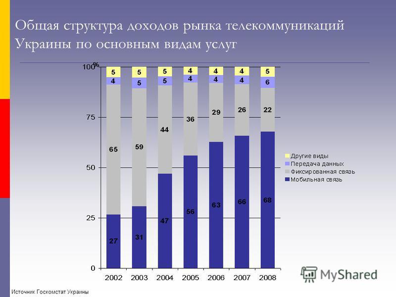 Общая структура доходов рынка телекоммуникаций Украины по основным видам услуг Источник Госкомстат Украины