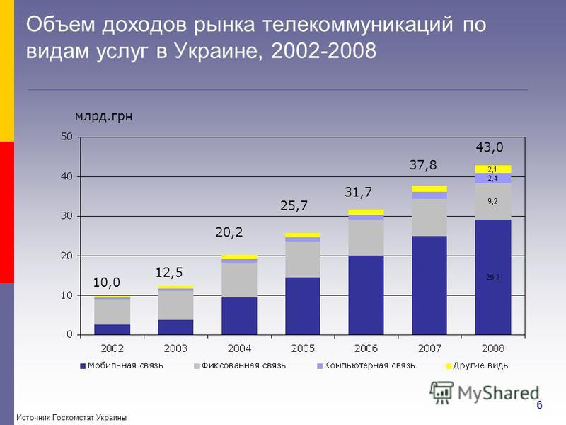 6 Объем доходов рынка телекоммуникаций по видам услуг в Украине, 2002-2008 10,0 12,5 20,2 25,7 31,7 37,8 43,0 млрд.грн Источник Госкомстат Украины