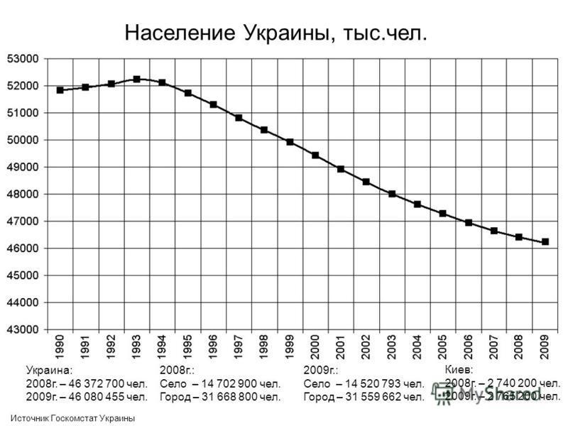 Население Украины, тыс.чел. Украина: 2008 г. – 46 372 700 чел. 2009 г. – 46 080 455 чел. 2008 г.: Село – 14 702 900 чел. Город – 31 668 800 чел. Киев: 2008 г. – 2 740 200 чел. 2009 г. – 2 765 200 чел. 2009 г.: Село – 14 520 793 чел. Город – 31 559 66