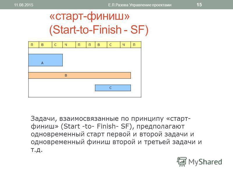«старт-финиш» (Start-to-Finish - SF) ПВСЧППВСЧП А В C Задачи, взаимосвязанные по принципу «старт- финиш» (Start -to- Finish- SF), предполагают одновременный старт первой и второй задачи и одновременный финиш второй и третьей задачи и т.д. 11.08.2015Е