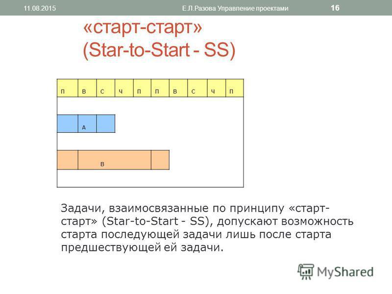 «старт-старт» (Star-to-Start - SS) ПВСЧППВСЧП А В Задачи, взаимосвязанные по принципу «старт- старт» (Star-to-Start - SS), допускают возможность старта последующей задачи лишь после старта предшествующей ей задачи. 11.08.2015Е.Л.Разова Управление про