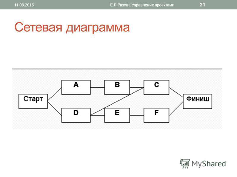 Сетевая диаграмма 11.08.2015Е.Л.Разова Управление проектами 21