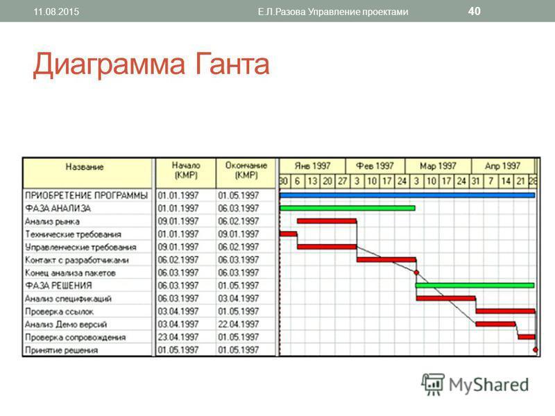 Диаграмма Ганта 11.08.2015Е.Л.Разова Управление проектами 40
