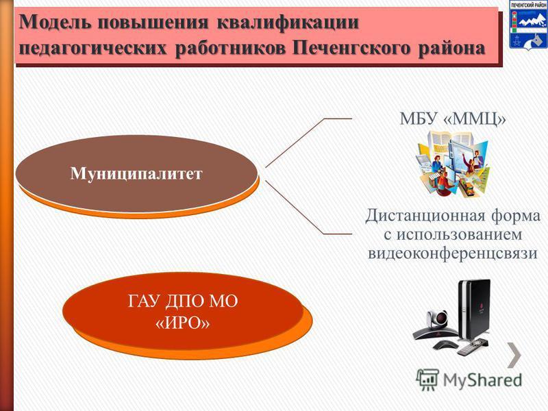 Модель повышения квалификации педагогических работников Печенгского района Муниципалитет МБУ «ММЦ» Дистанционная форма с использованием видеоконференцсвязи ГАУ ДПО МО «ИРО»