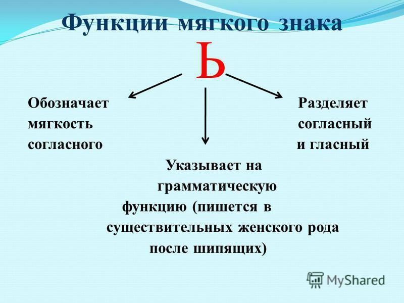 Функции мягкого знака Ь Обозначает Разделяет мягкость согласный согласного и гласный Указывает на грамматическую функцию (пишется в существительных женского рода после шипящих)