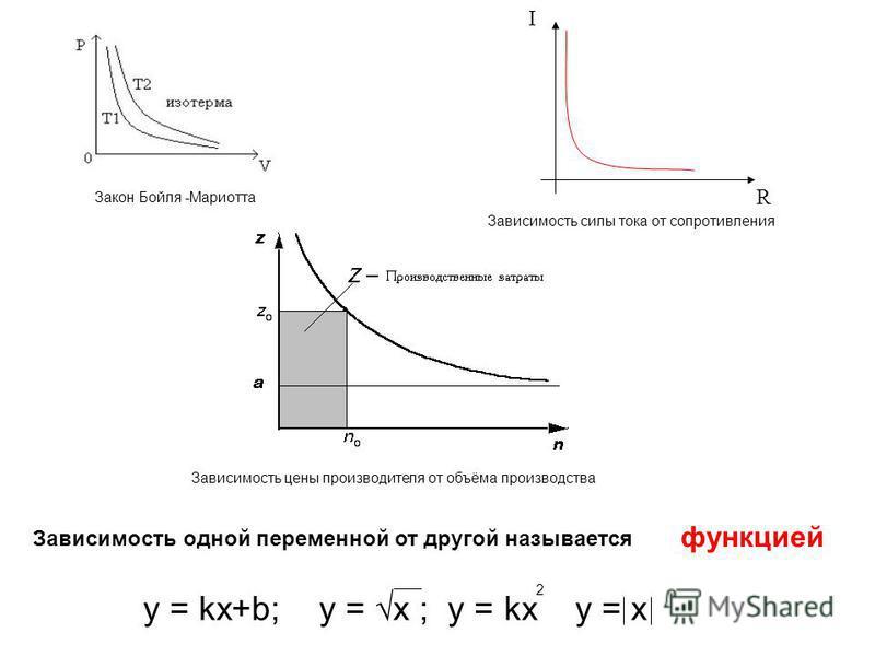 Закон Бойля -Мариотта Зависимость цены производителя от объёма производства R I Зависимость силы тока от сопротивления Зависимость одной переменной от другой называется функцией y = kx+b; y = x ; y = kx y = x 2