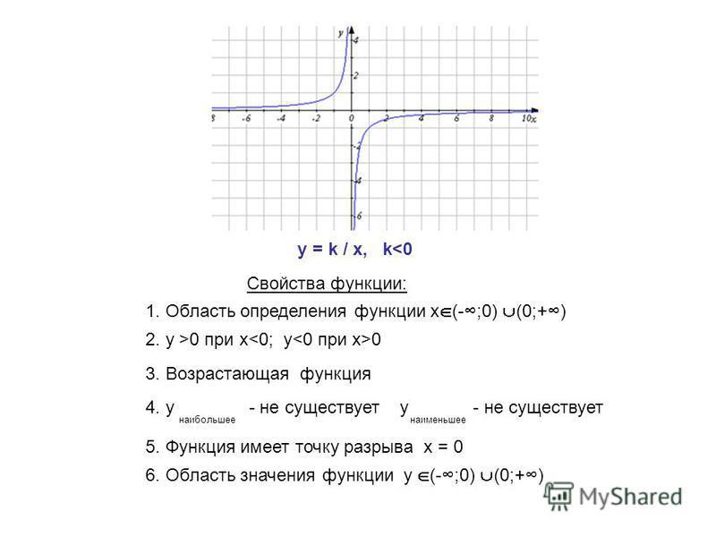 y = k / x, k<0 Свойства функции: 1. Область определения функции х (-;0) (0;+) 2. y >0 при х 0 3. Возрастающая функция 5. Функция имеет точку разрыва х = 0 6. Область значения функции y (-;0) (0;+) 4. у - не существует у - не существует наибольшее наи