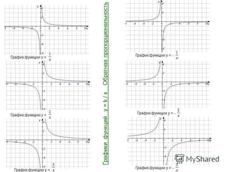 График функции y = График функции y = - Графики функций y = k / x Обратная пропорциональность