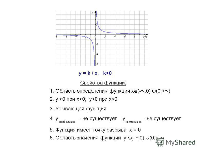 y = k / x, k>0 Свойства функции: 1. Область определения функции х (-;0) (0;+) 2. y >0 при х>0; y<0 при x<0 3. Убывающая функция 5. Функция имеет точку разрыва х = 0 6. Область значения функции y (-;0) (0;+) 4. у - не существует у - не существует наиб
