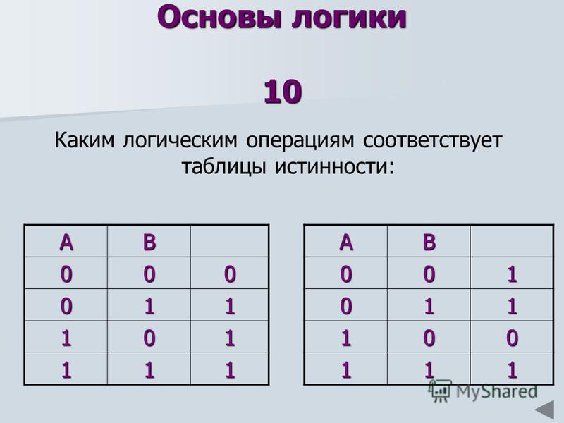 Основы логики 10 Каким логическим операциям соответствует таблицы истинности: АВ 000 011 101 111АВ001 011 100 111
