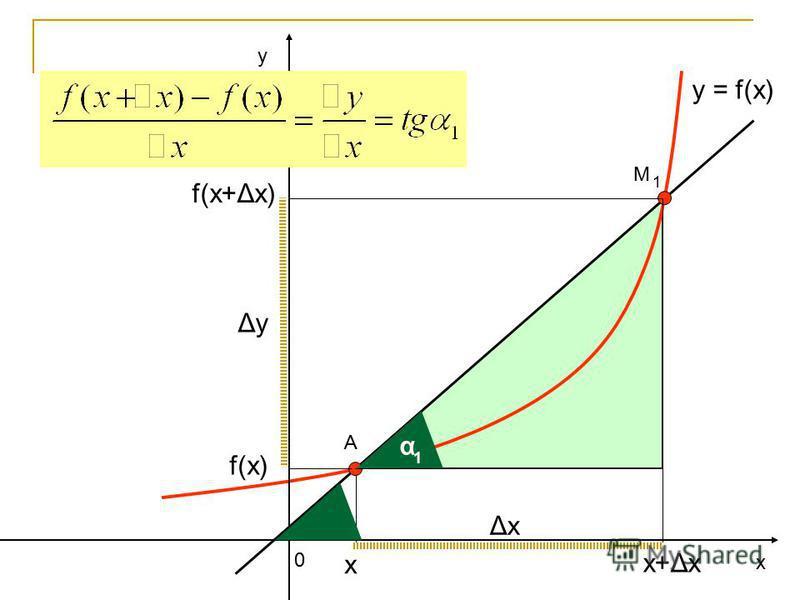 у х 0 y = f(x) А ΔхΔх ΔуΔу f(x) f(x+Δх) х+Δх α 1 х М 1