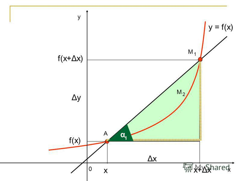 у х 0 y = f(x) А ΔхΔх ΔуΔу f(x) f(x+Δх) х+Δх α 1 х М 1 М 2