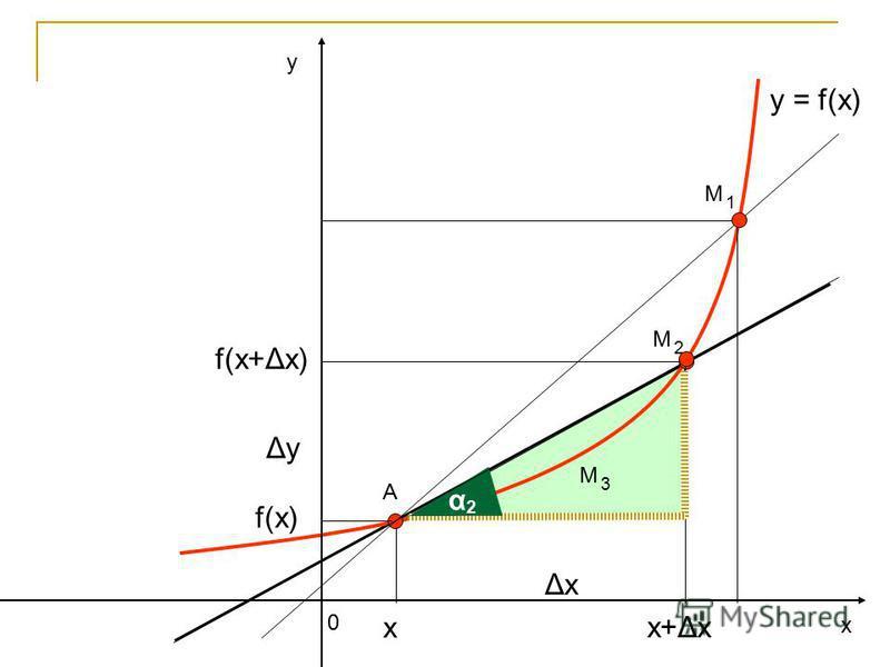 у х 0 y = f(x) А ΔхΔх ΔуΔу f(x) f(x+Δх) х+Δх х М 2 α 2 М 1 М 3