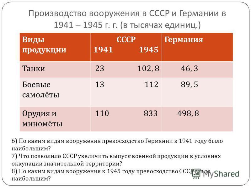 Производство вооружения в СССР и Германии в 1941 – 1945 г. г. ( в тысячах единиц.) Виды продукции СССР 1941 1945 Германия Танки 23 102, 8 46, 3 Боевые самолёты 13 112 89, 5 Орудия и миномёты 110 833 498, 8 6) По каким видам вооружения превосходство Г