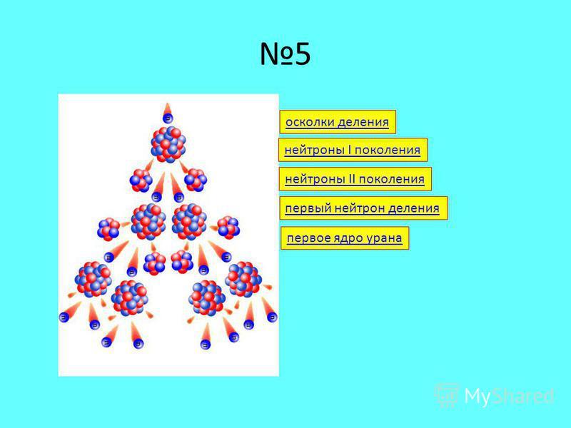 5 нейтроны I поколения осколки деления первое ядро урана нейтроны II поколения первый нейтрон деления