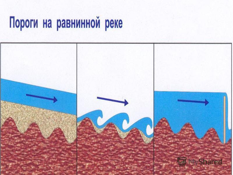 (С) Федулова С А,2007 Пороги на равнинной реке