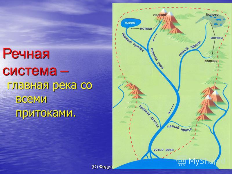 (С) Федулова С А,2007 главная река со всеми притоками. Речная система –