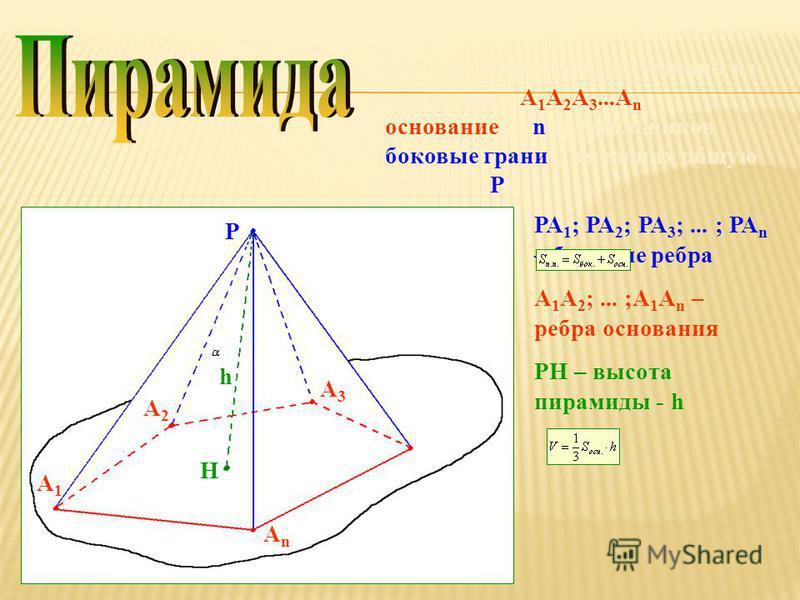 – это многогранник, состоящий из n-угольника А 1 А 2 А 3...А n (основание) и n треугольников (боковые грани), имеющих общую вершину (Р). Р А1А1 А2А2 А3А3 АnАn H РА 1 ; РА 2 ; РА 3 ;... ; РА n – боковые ребра А 1 А 2 ;... ;А 1 А n – ребра основания РH