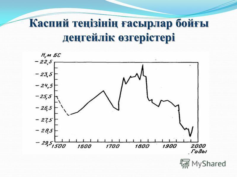 Каспий теңізінің ғасырлар бойғы деңгейлік өзгерістері