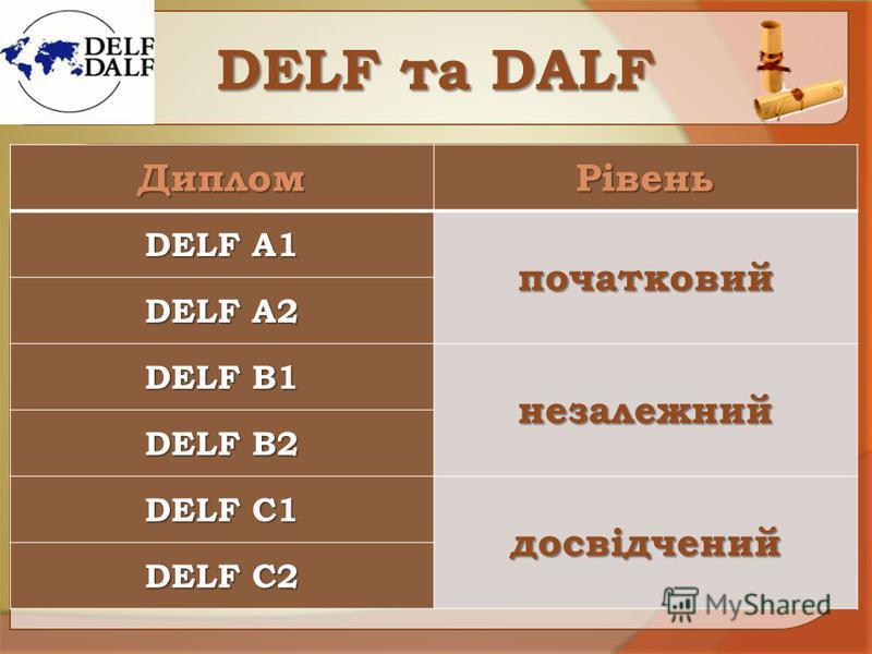 DЕLF та DАLF ДипломРівень DELF A1 початковий DELF A2 DELF B1 незалежний DELF B2 DELF C1 досвідчений DELF C2