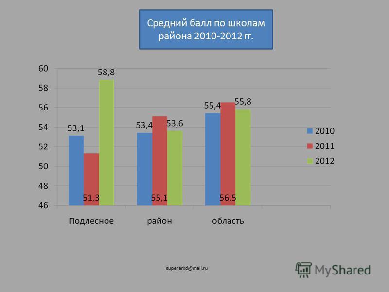 Средний балл по школам района 2010-2012 гг. superamd@mail.ru