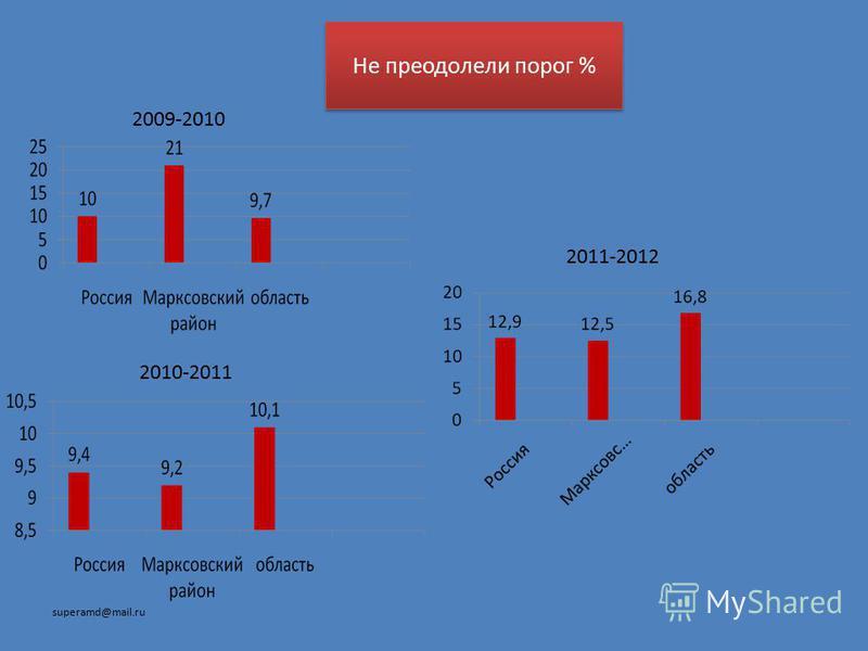 Не преодолели порог % 2009-2010 2010-2011 superamd@mail.ru 2011-2012