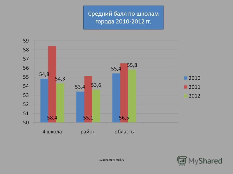 Средний балл по школам города 2010-2012 гг. superamd@mail.ru