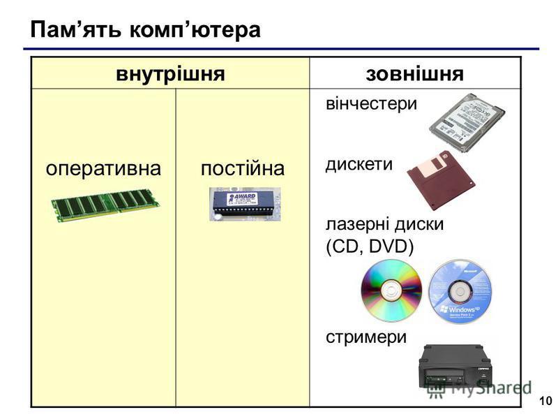 10 внутрішнязовнішня оперативнапостійна вінчестери дискети лазерні диски (CD, DVD) стримери Память компютера