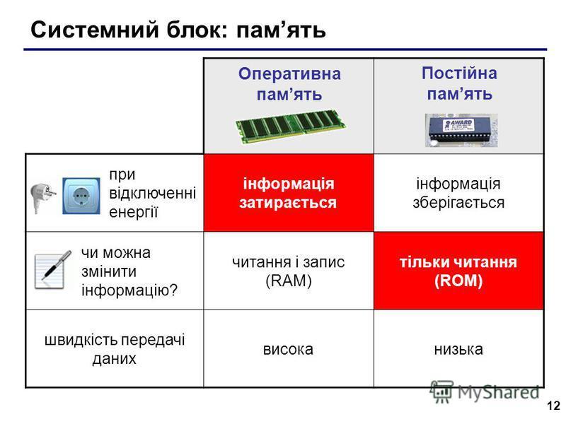12 Системний блок: память при відключенні енергії інформація затирається інформація зберігається чи можна змінити інформацію? читання і запис (RAM) тільки читання (ROM) швидкість передачі даних високанизька Оперативна память Постійна память