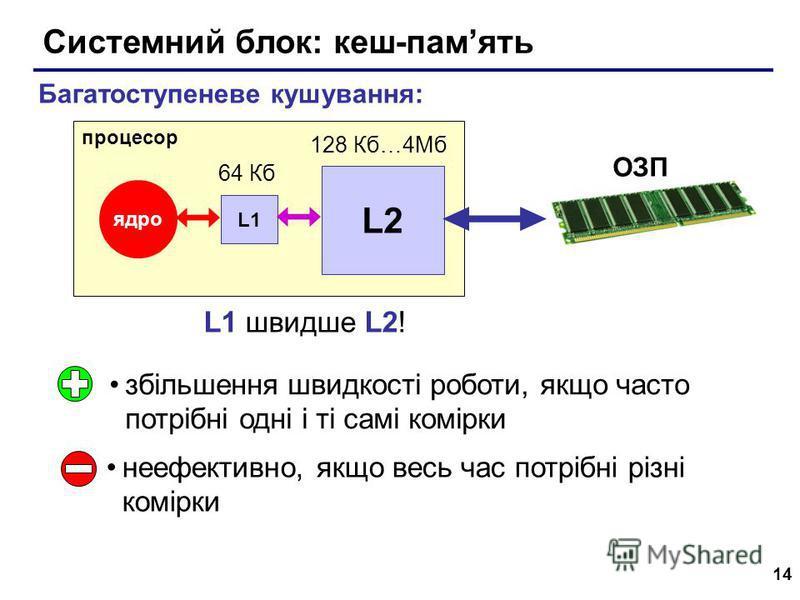 14 Системний блок: кеш-память збільшення швидкості роботи, якщо часто потрібні одні і ті самі комірки неефективно, якщо весь час потрібні різні комірки Багатоступеневе кушування: процесор ядро ОЗП L1 L2 64 Кб 128 Кб…4Мб L1 швидше L2!