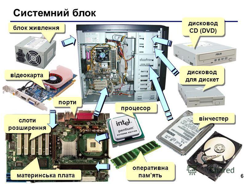 6 Системний блок блок живлення відеокарта порти слоти розширення материнська плата процесор оперативна память вінчестер дисковод для дискет дисковод СD (DVD)