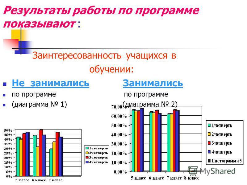 Результаты работы по программе показывают : Заинтересованность учащихся в обучении: Не занимались Занимались по программе по программе (диаграмма 1) (диаграмма 2)