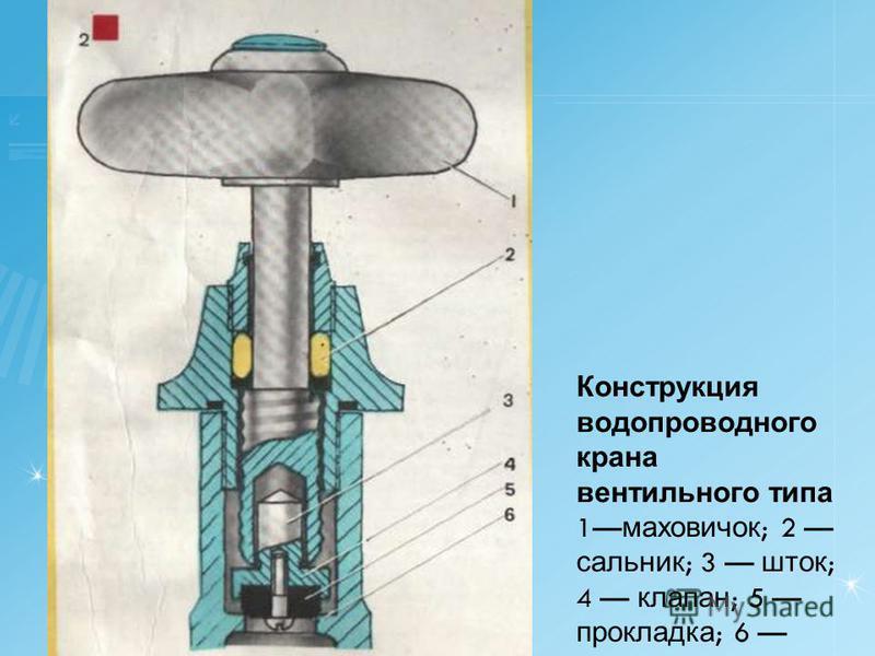 Конструкция водопроводного крана вентильного типа 1 маховичок ; 2 сальник ; 3 шток ; 4 клапан ; 5 про  кладка ; 6 седло клапана.